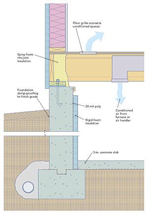 Creating A Sealed Crawlspace Fine Homebuilding