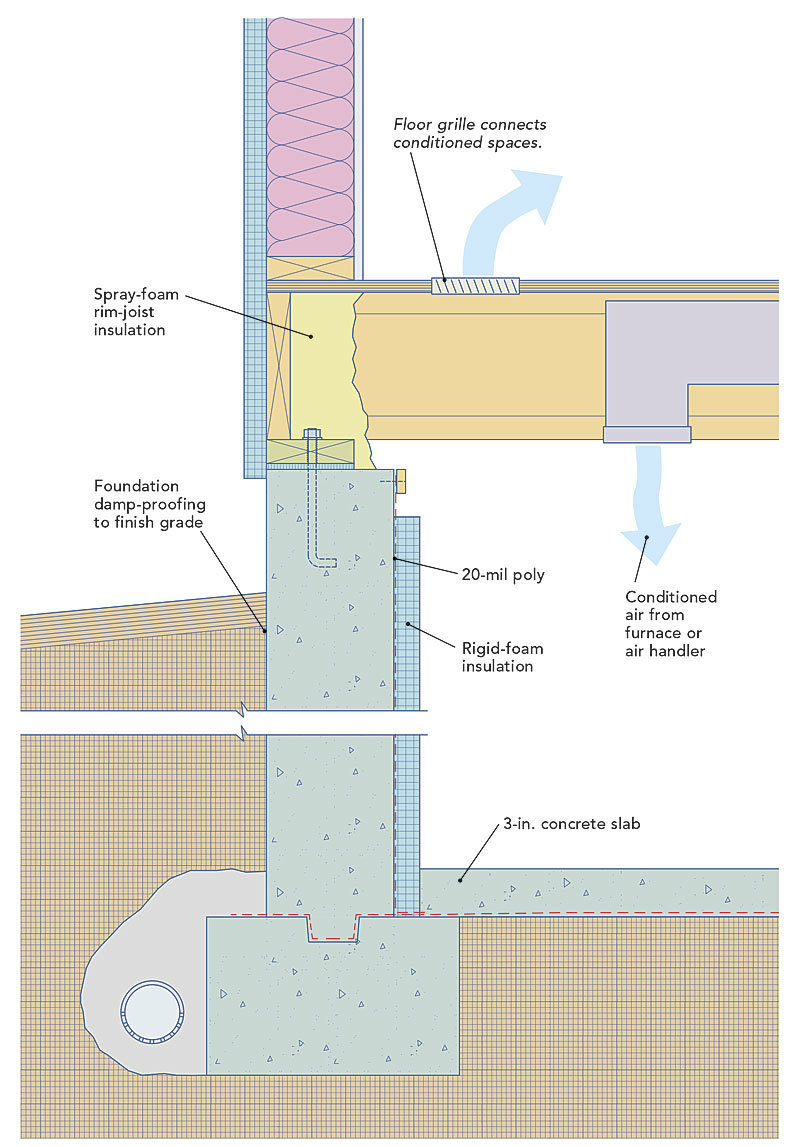 Creating A Sealed Crawlspace Fine Homebuilding