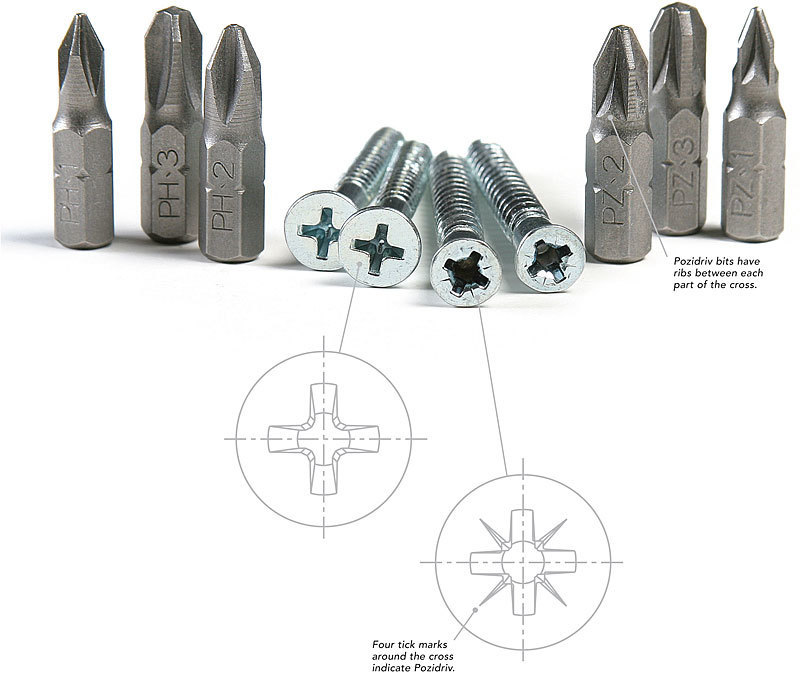 What Is The Difference Screw Bits Phillips Vs Pozidriv