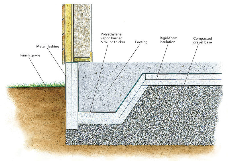 Heat loss through footings fine homebuilding for Different foundations