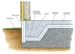 Heat Loss Through Footings Fine Homebuilding