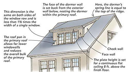 Designing Shed Dormers Fine Homebuilding