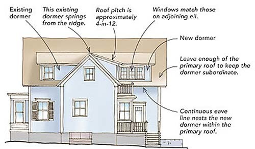 Shed dormers can wrap around an ell