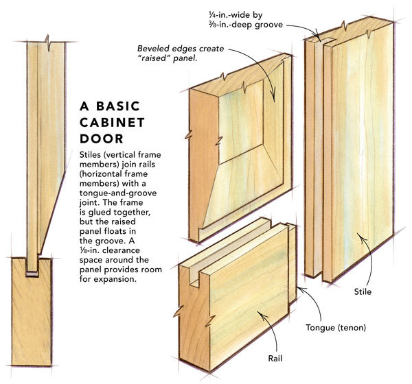 how to make kitchen cabinet doors with glass raised panel doors on a tablesaw homebuilding 9791