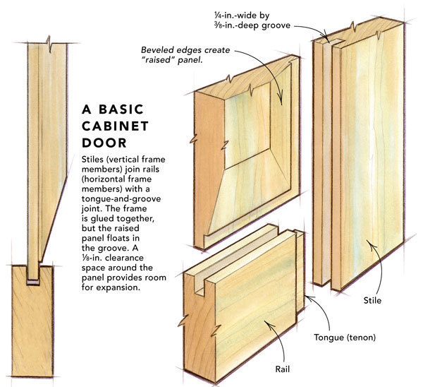 Step 1 Use a dado head to groove the stiles and rails. Replace the tablesaw blade with a stacked dado set. The cutting width should be 1/4 in.  sc 1 st  Fine Homebuilding & Making raised-panel doors on a tablesaw - Fine Homebuilding