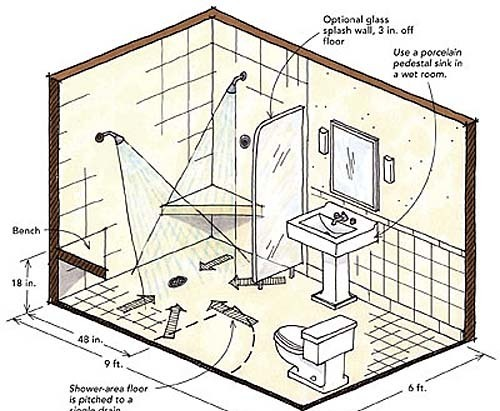 Designing showers for small bathrooms fine homebuilding for How deep is a normal bathtub