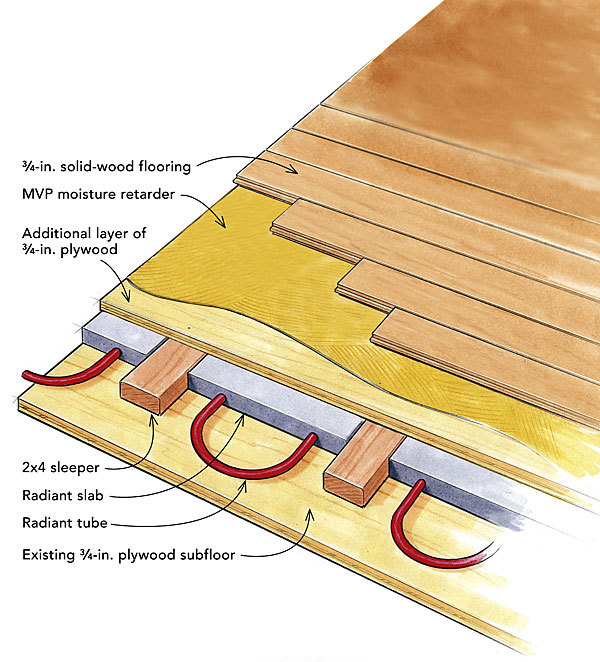 Maple Flooring Over Radiant Heat Fine Homebuilding