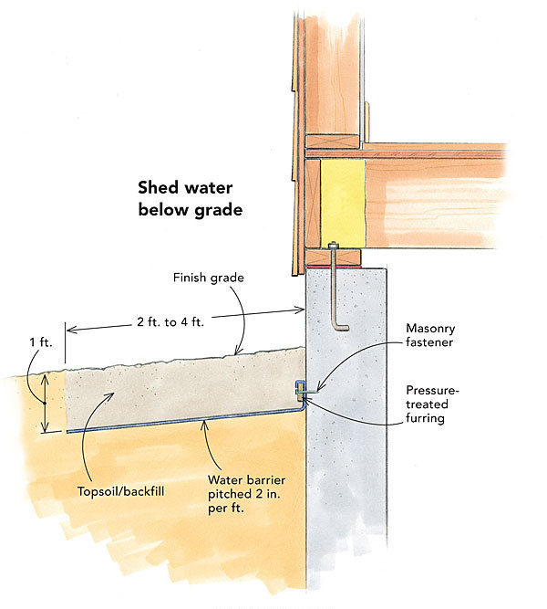 Inground Gutters Keep Basements Dry Fine Homebuilding Beauteous Basement Drainage Design