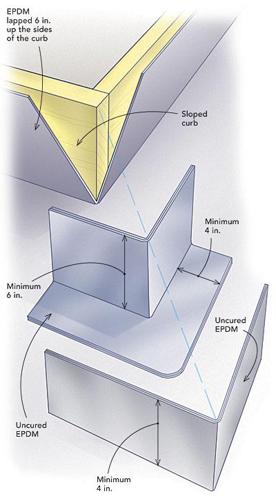 skylight on flat roof diagram
