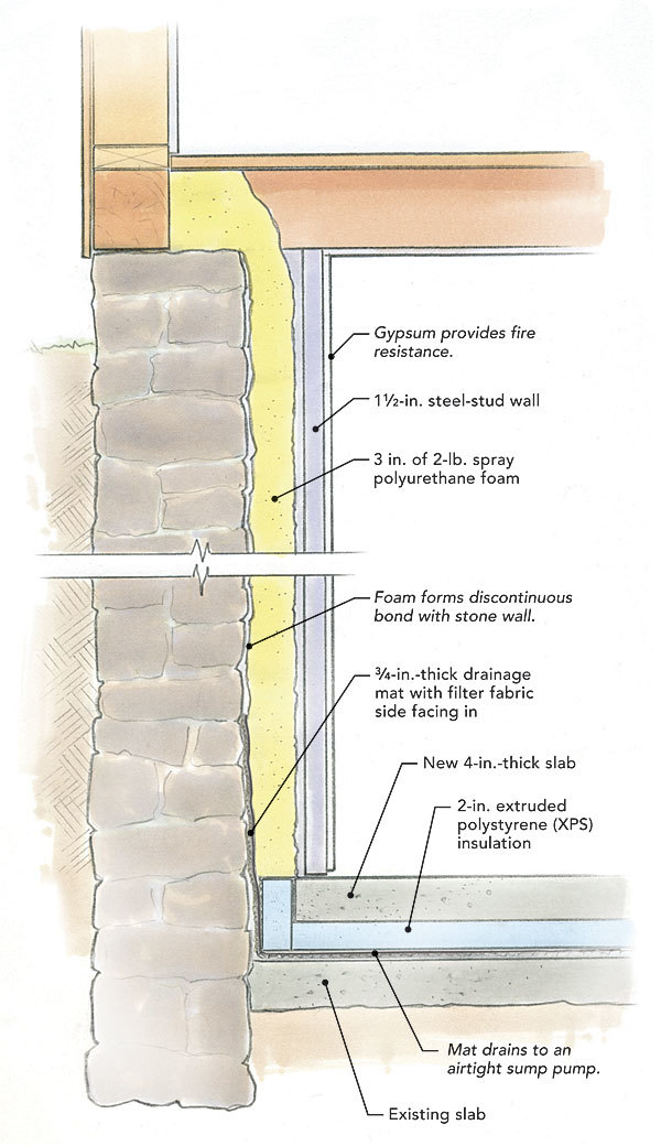 Cure For A Leaky Stone Foundation Fine Homebuilding