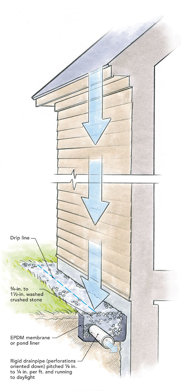 Is there any alternative to roof gutters fine homebuilding for How do i find drainage plans for my house