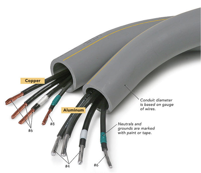 Stupendous Is Aluminum Electrical Cable An Ok Substitute For Copper Fine Wiring 101 Ouplipimpapsstreekradiomeanderfmnl