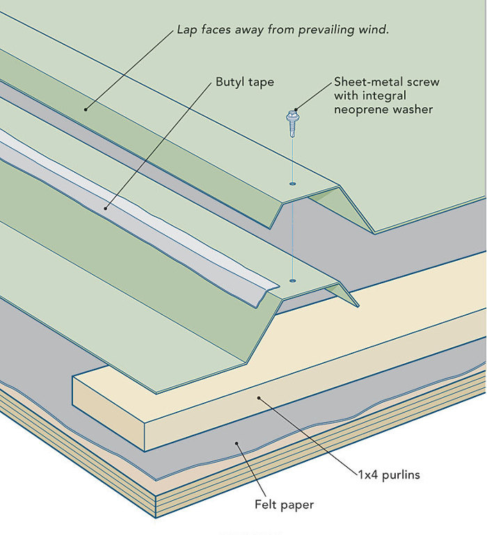 Is Through Fastened Metal Roofing A Good Idea Fine