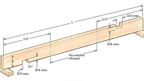 Copper pipe penetration through joist