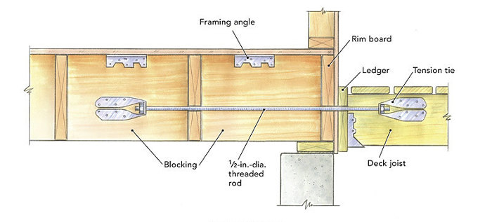Attaching A Deck Fine Homebuilding