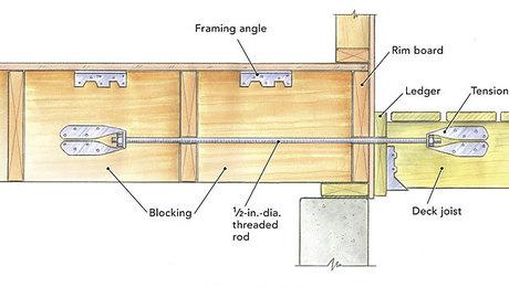 Attaching A Deck Fine Homebuilding