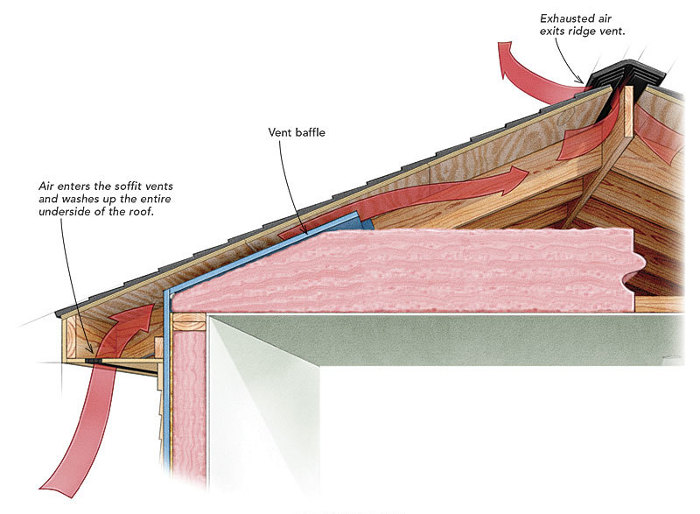Adequate Roof Venting - Fine Homebuilding on cabinets for trucks, radio antenna for trucks, rubber mats for trucks, jacks for trucks, cargo rails for trucks, roof fairings for trucks, tv antenna for trucks, roof ramps for trucks, fans for trucks, lighting for trucks, solar panels for trucks, pipe carriers for trucks, refrigerator for trucks, lights for trucks, roof heaters for trucks, roof baskets for trucks, roof racks for trucks, stairs for trucks, mirrors for trucks, exterior speakers for trucks,