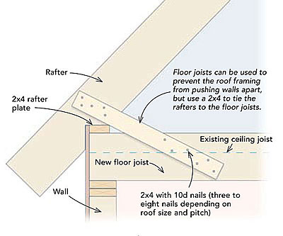 Roof Joist Amp An Easy Effective Way To Keep Rafters From