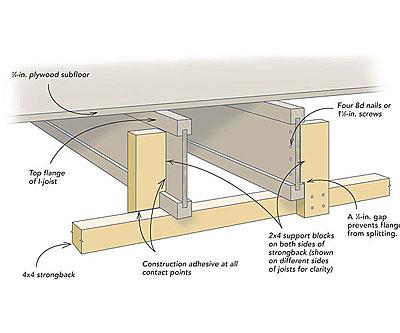 Correcting A Bouncy I Joist Floor Fine Homebuilding