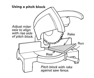 cutting handrails fine homebuilding Custom Newel Posts making a pitch block