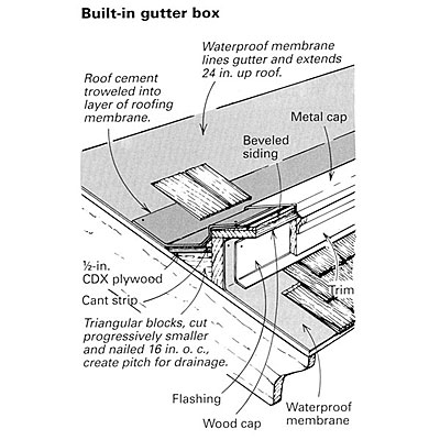 Building Gutters For A Victorian House Fine Homebuilding
