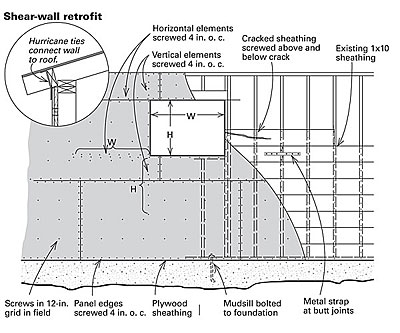 Shear Walls In Old Construction Fine Homebuilding