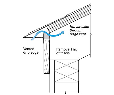 Venting A Roof Without Eaves