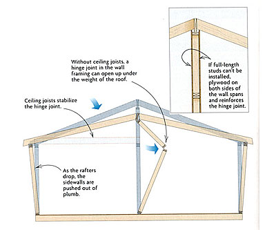 Supporting A Half Vaulted Ceiling Fine Homebuilding
