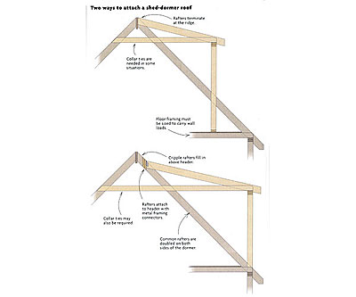 Attaching a shed dormer roof fine homebuilding for Shed dormer house plans