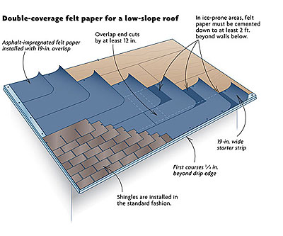 Shingling A Low Slope Roof Fine Homebuilding