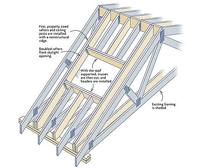 Retrofitting Skylights In A Truss Roof Fine Homebuilding