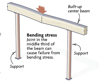 Joints In A Built Up Beam Fine Homebuilding