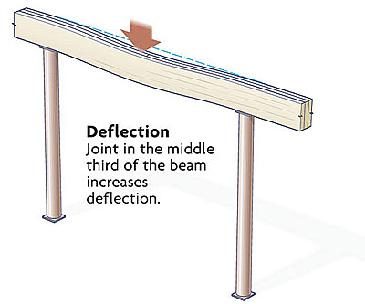 Joints in a built up beam fine homebuilding for Lumber calculator for house