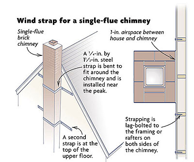 Tying A Chimney To A House Fine Homebuilding