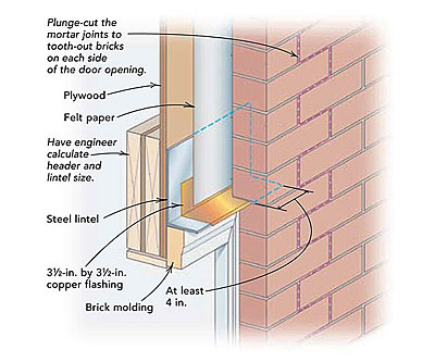Cutting Brick For A Door Fine Homebuilding