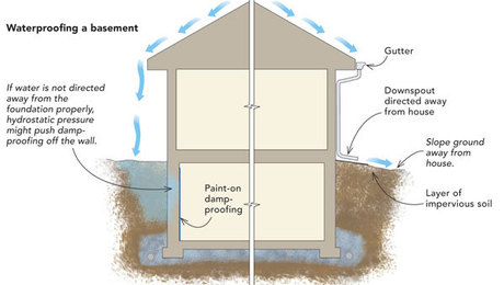 Waterproofing A Basement From The Inside Fine Homebuilding