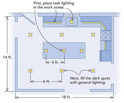 Kitchen lighting basics fine homebuilding - Kitchen led lighting design guidelines ...