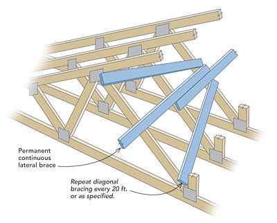 Why Brace Some Truss Webs But Not All Fine Homebuilding