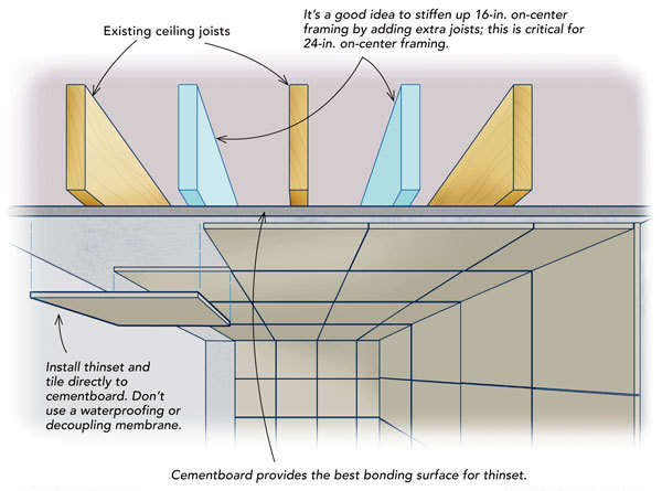 Keep Heavy Tile On The Ceiling Fine Homebuilding - Best thinset for ceramic tile