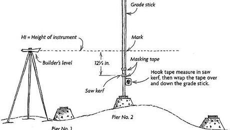 Measuring Posts On Uneven Ground Fine Homebuilding