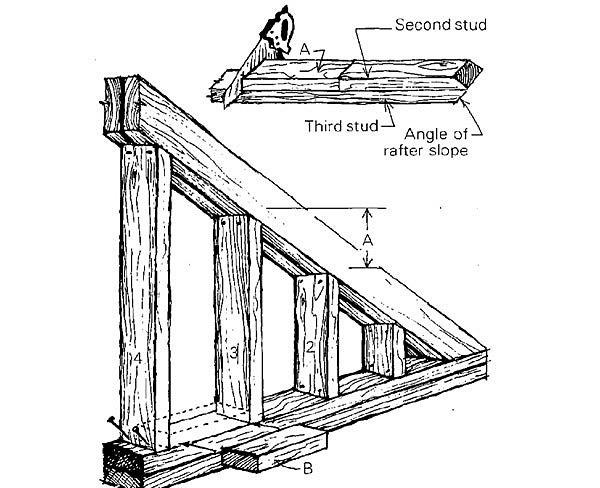 Framing under a peak - Fine Homebuilding