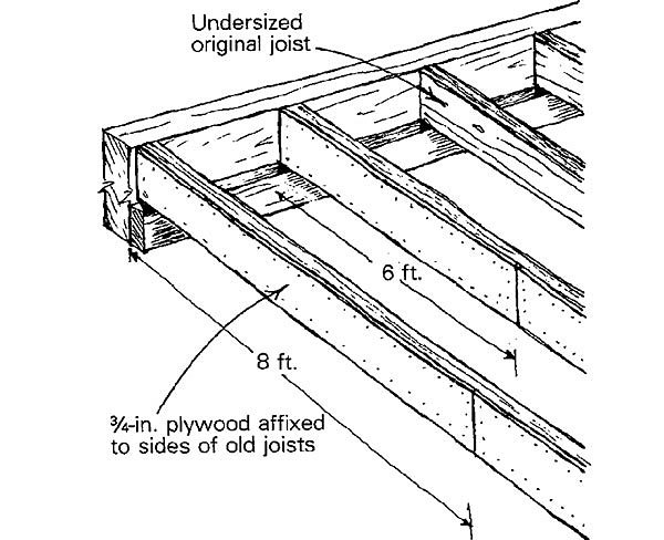 beefing up old joists fine homebuilding Post and Beam Footings 3 8 joists made of hemlock most of them were still sound but their long unsupported spans were pretty springy my client didn t like the bouncy feel of