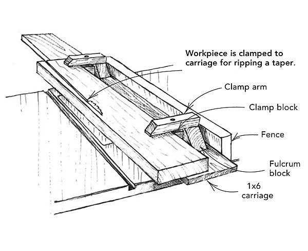 Tablesaw Tapering Jig Fine Homebuilding