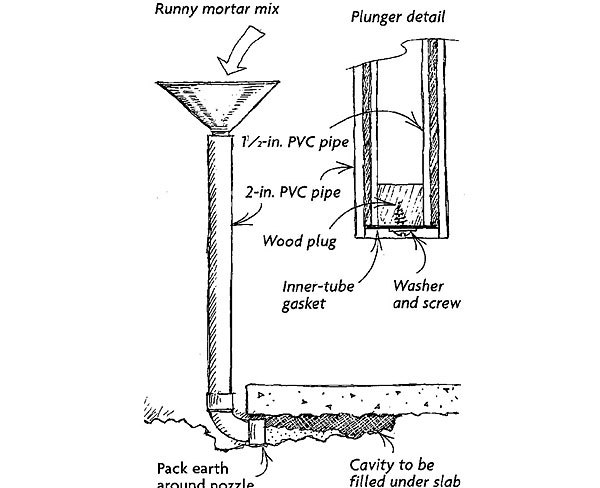 Filling A Cavity Under A Slab Fine Homebuilding