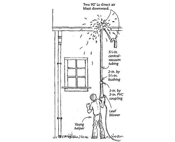 Safe Rain Gutter Cleaning Fine Homebuilding