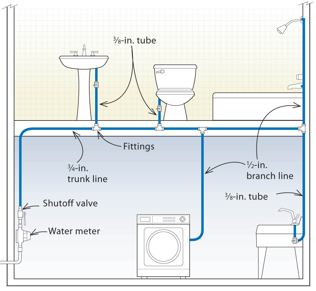 Three Designs For Pex Plumbing Systems Fine Homebuilding Piping Layout Considerations Trunk And Branch System