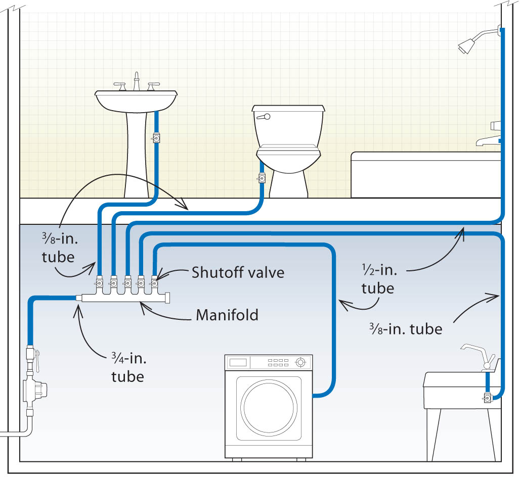 Three Designs For Pex Plumbing Systems Fine Homebuilding Parallel Home Electrical Wiring Basics Submanifold Can Be Designed To Save Hot Water
