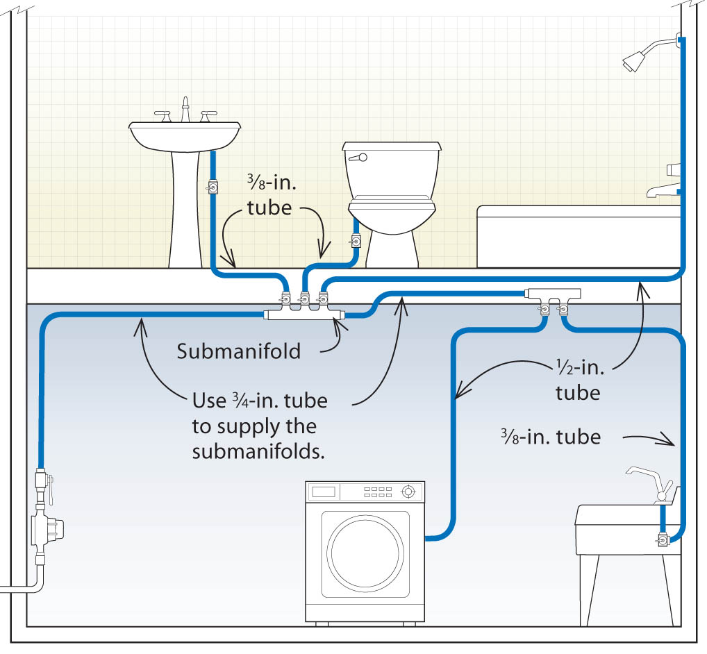 Three Designs For Pex Plumbing Systems Fine Homebuilding Piping Layout Rules Submanifold System