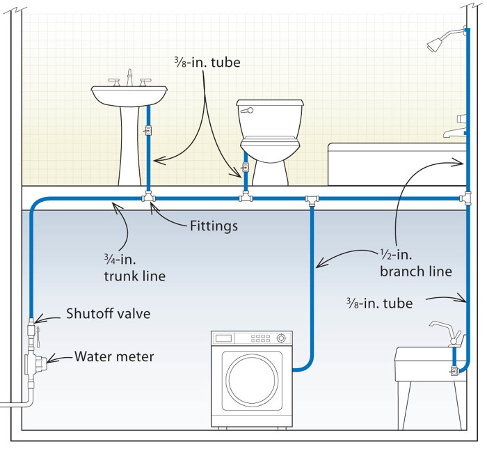 Three designs for pex plumbing systems fine homebuilding for Pex vs copper main water line