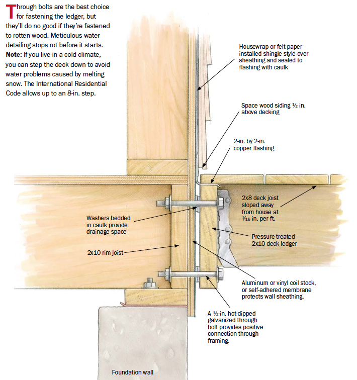 Framing Deck Board Width ~ Building decks material choices and framing details